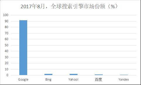 2017年8月,全球搜索引擎市场份额(%)