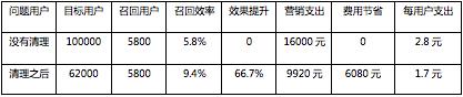 完成这5个规定动作,我召回了9.4%流失用户
